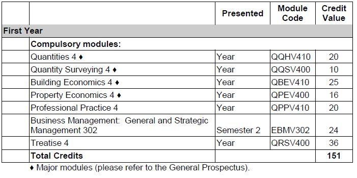 BSc Honours ( Quantity Surveying ) - Quantity Surveying